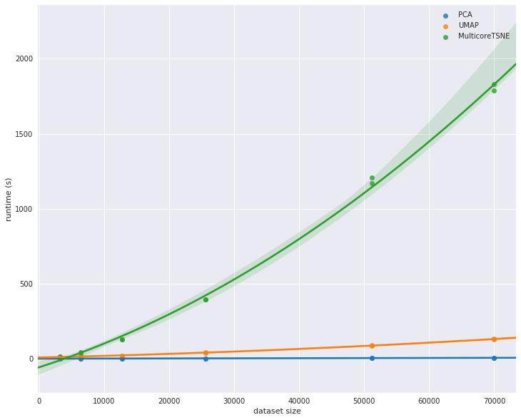 Performance Comparison of Dimension Reduction